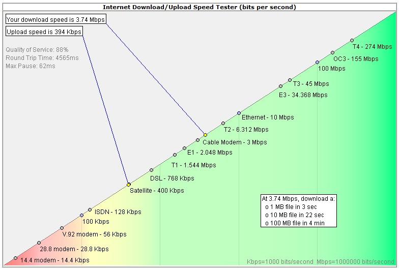 Internet Connection Download + Upload Speed Tests