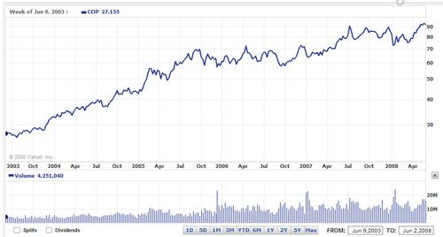 conocophillips-stock-price